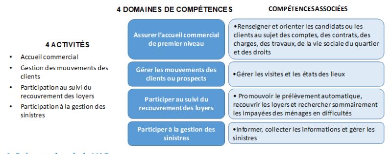 bloc-3-gestion-locative-et-commerciale-des-esh
